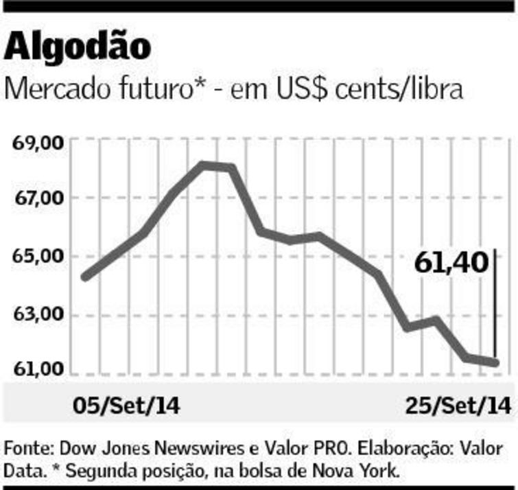 Foto: Commodities Agr�colas